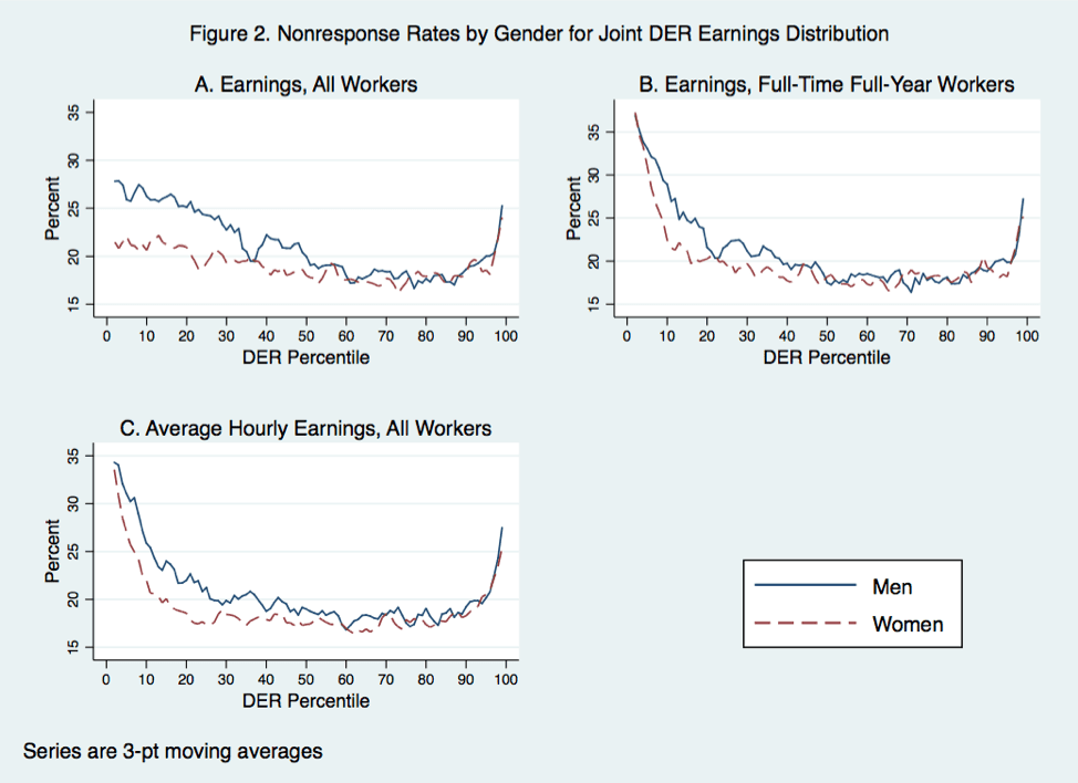 Three graphs showing the nonresponse rate for a 3-pt moving percentile average across a common DER earnings distribution for men and women